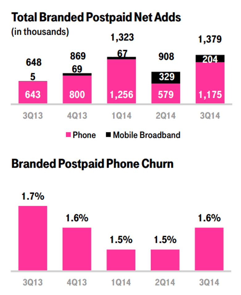 T-mobile latest stats